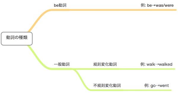 動詞の種類はbe動詞、規則変化動詞、不規則変化動詞の3種類に分類されます