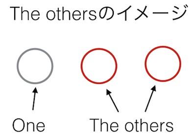 代名詞の使い方:
