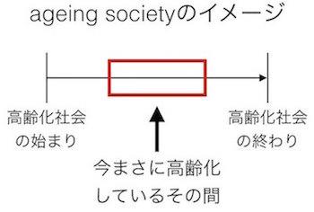 英語の形容詞: ageing society