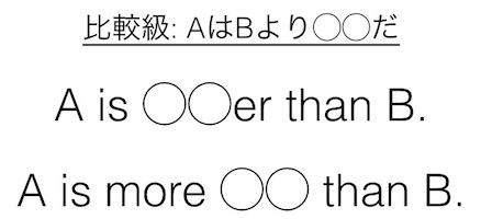 比較級の使い方: 比較級の公式