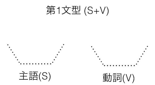 英語の文型: 第1文型