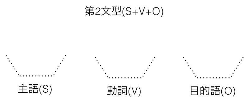 英語の文型: 第2文型
