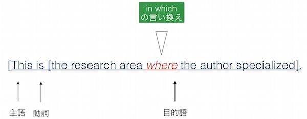 関係副詞使用の例