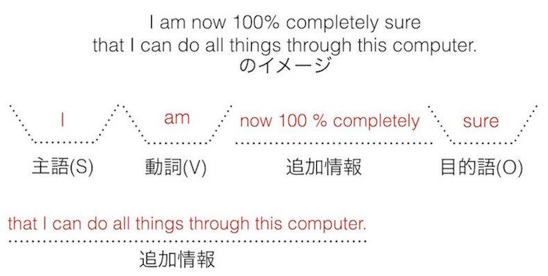 英語の文型: 長文中の追加情報