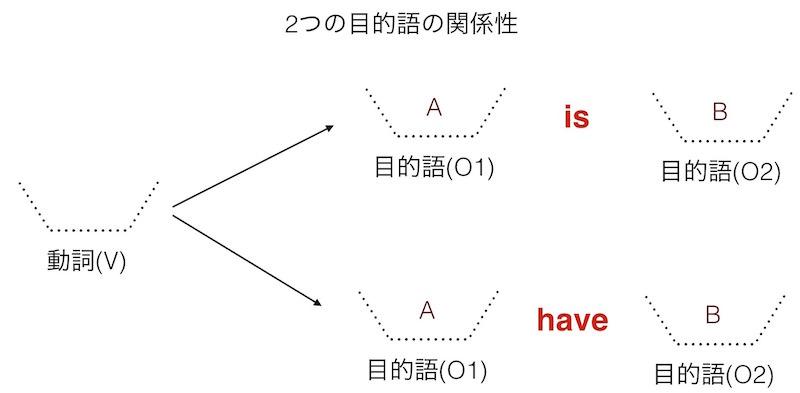 英語の文型: 2つの目的語の関係性