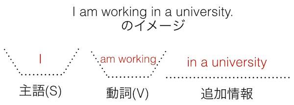 英語の文型: I am working in a university