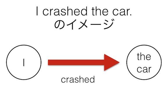 自動詞と他動詞: 自動詞・他動詞のどちらにも使える動詞