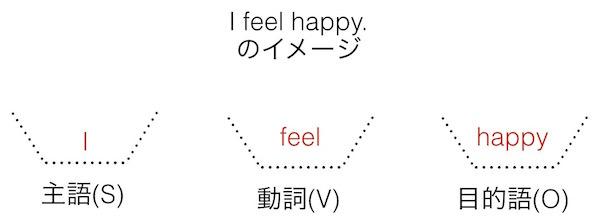 英語の文型: I feel happy