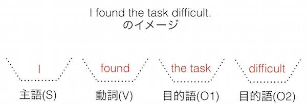 英語の文型: I found the task difficult