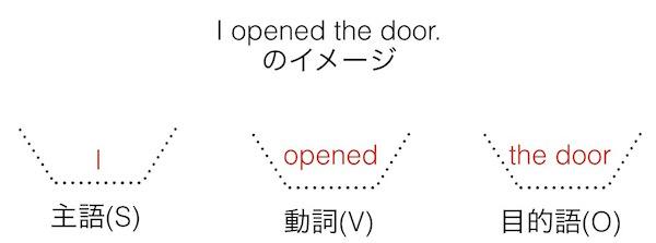 英語の文型: I opened the door