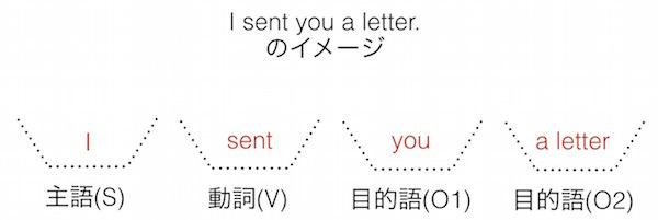英語の文型: I sent you a letter