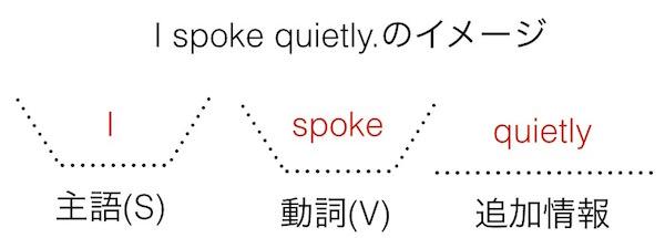 英語の文型: I spoke quietly