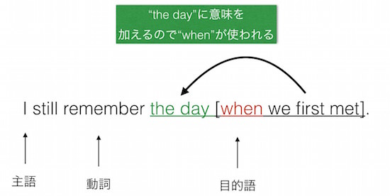 関係副詞whenの例
