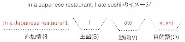 英語の文型: In a Japanese restaurant I ate sushi