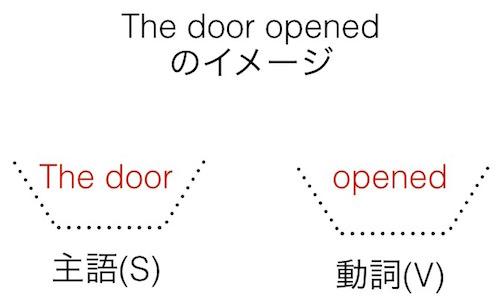英語の文型: The door opened