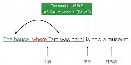 関係副詞whereの例