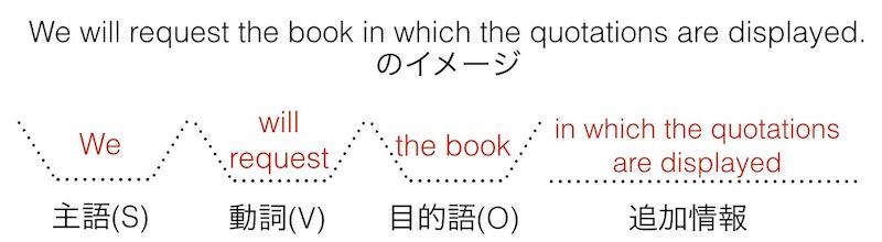 英語の文型: We will request the book in which the quotations are displayed