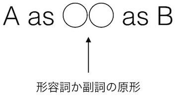 比較級の使い方: as as 構文の使い方