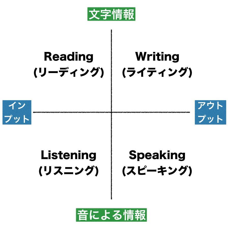 英語4技能の関係性
