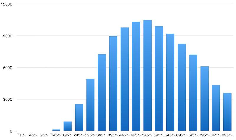 TOEICスコアの分布