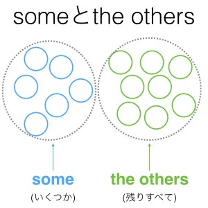 someとthe others