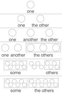 one, another, other, the otherの違い