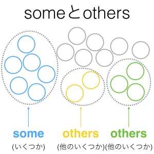 someとothers