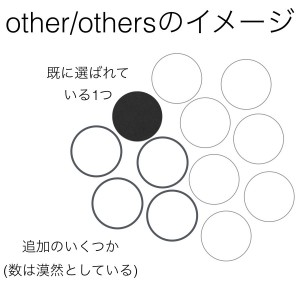 otherとothers