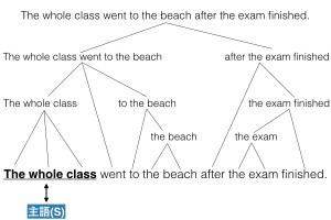 英文の構造
