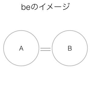 動詞beのイメージ