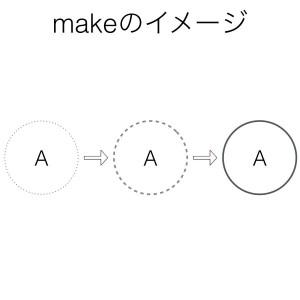 動詞makeのイメージ