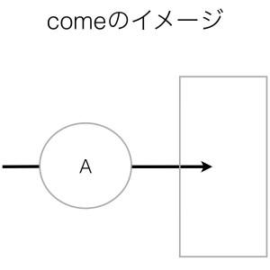 動詞comeのイメージ