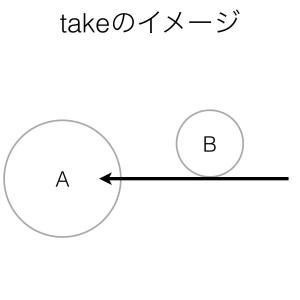 動詞takeのイメージ