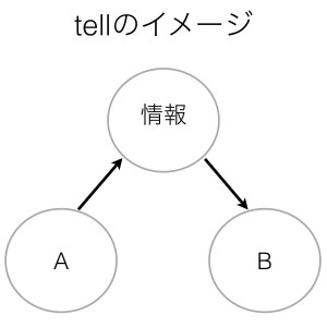 動詞tellのイメージ