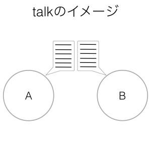 動詞talkのイメージ