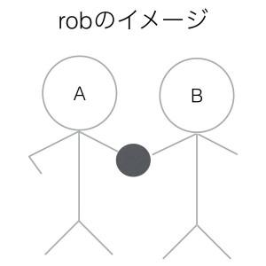 動詞robのイメージ