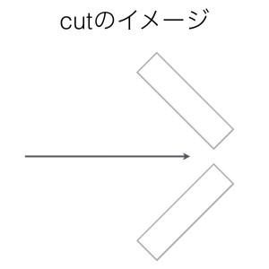 動詞cutのイメージ