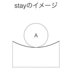 動詞stayのイメージ
