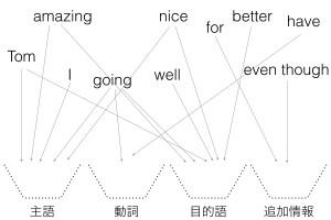 英語の文型
