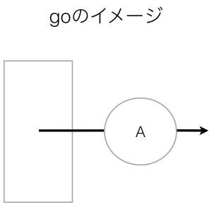 動詞goのイメージ