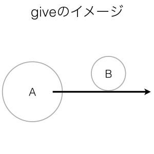 動詞giveのイメージ