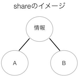 動詞shareのイメージ
