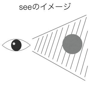 動詞seeのイメージ