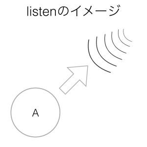 動詞listenのイメージ