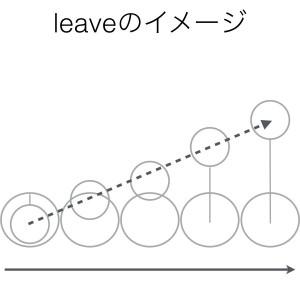 動詞leaveのイメージ