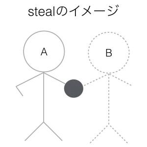 動詞stealのイメージ