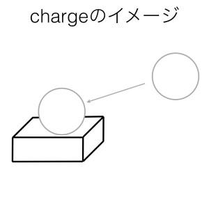 動詞chargeのイメージ