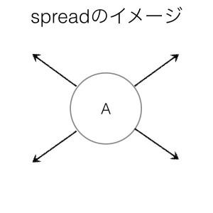 動詞spreadのイメージ