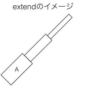 動詞extendのイメージ
