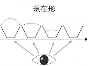 現在形のイメージ